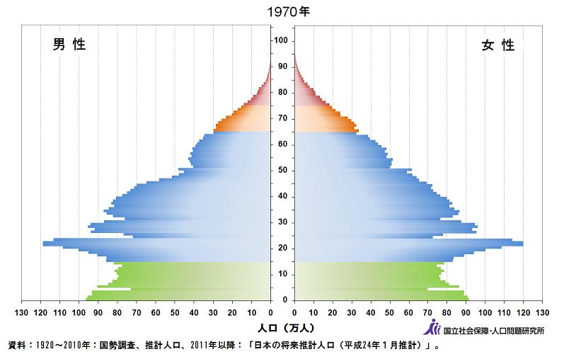 1970人口ピラミッド